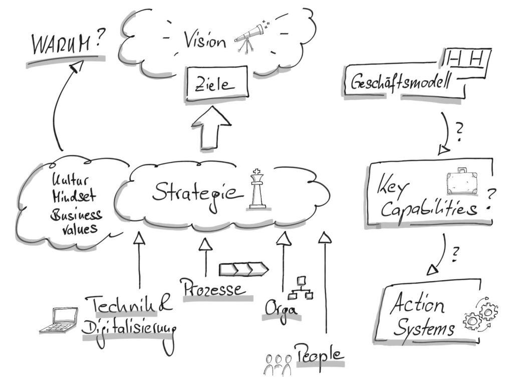 Prozess Vision